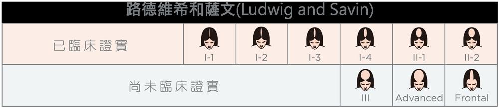 路德維希和薩文(Ludwig-and-Savin)
