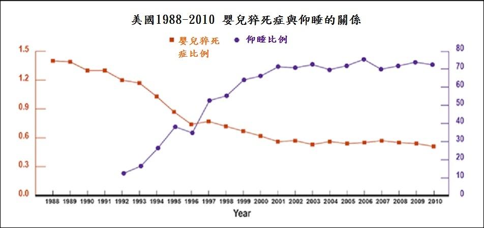 RatesofSIDS_1998-2010-2.jpg