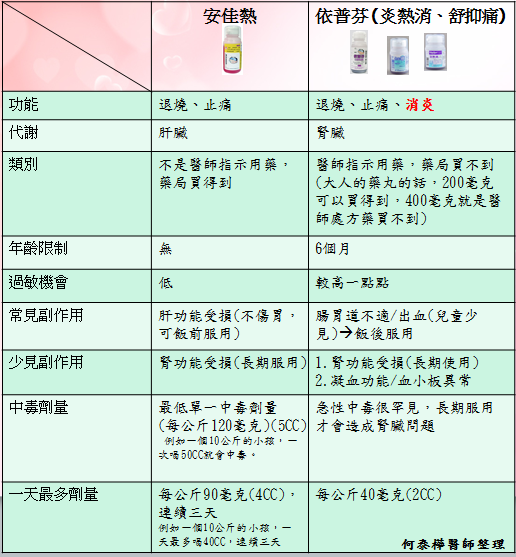 退燒藥綜合表格1.png