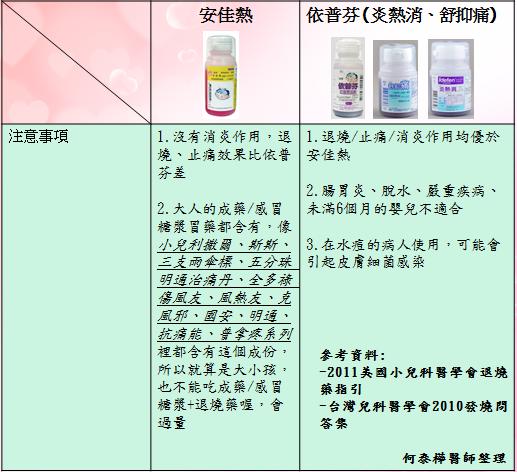 退燒藥綜合表格2.png