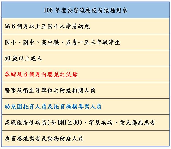 106年度 (2017-2018)流感疫苗