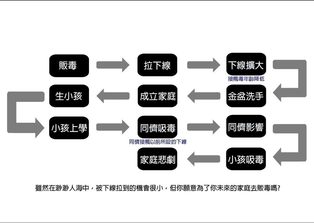 販毒的後果 (流程圖).jpg