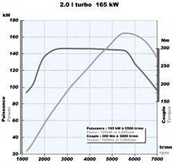 Megane RS 馬、扭力曲線圖