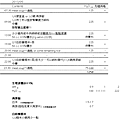 201305-_古阿基減重和慢性腎臟炎用