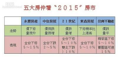 2015年預測.jpg