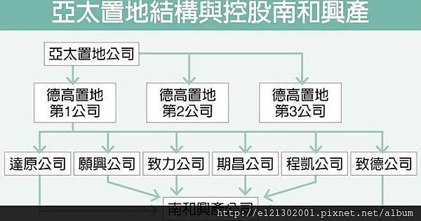 林文淵:入主外資售地數十億.jpg