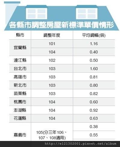 105房屋標準單價 12縣市將上調.jpg