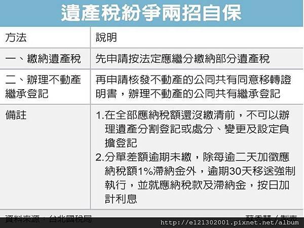 105遺產稅紛爭未解 兩招自保1.jpg