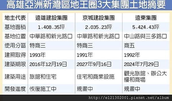 105.8亞灣3大地主 遠雄趕明年底完工.jpg