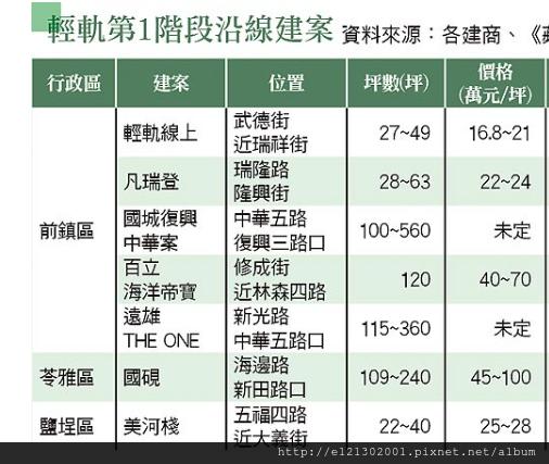 輕軌第1階段 沿線房價下修不到1成.png