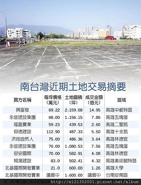 105.11.07南和興產 一年賣出18筆土地.jpg