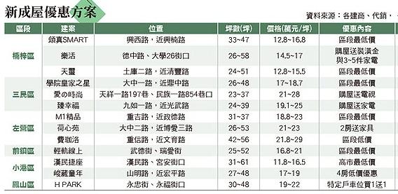 105.11.12新成屋優惠方案.png
