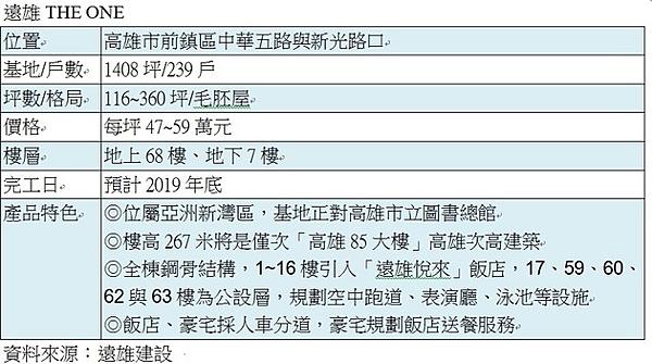 105.12.11遠雄建設高市亞洲新灣區案「遠雄THE ONE」.png