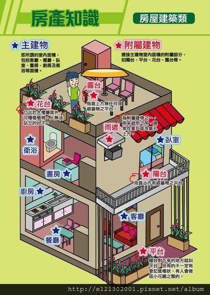 106.1.21說清楚「主建物」、「附屬建物」的差別。賣厝阿明提供.jpg