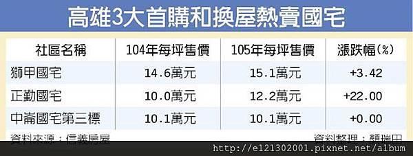 106.2.18高雄3大首購和換屋熱賣國宅.jpg