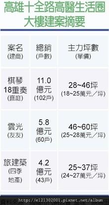 105.2.18高雄十全路高醫生活圈大樓建案摘要.jpg