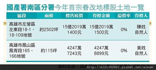 106.2.22高雄台鐵新左營站前商四土地,以15.2億元標脫.jpg