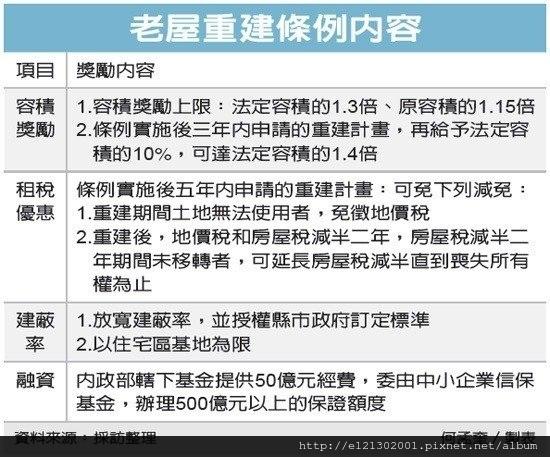 106.2.26老屋重建條例 立院3月1日初審.jpg