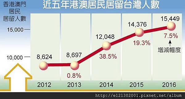 106.3.26港澳移居台灣人數.jpg