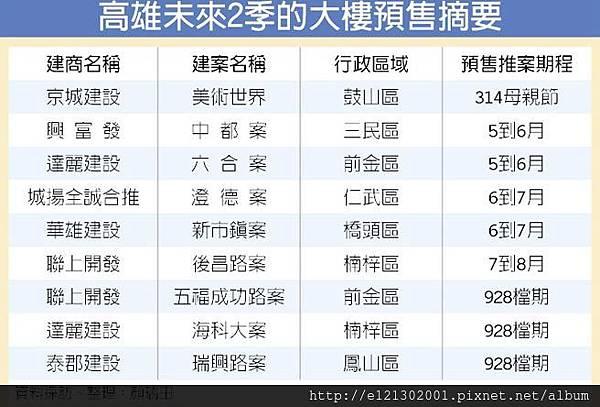 106.5.15高雄未來2季的大樓預售摘要.jpg