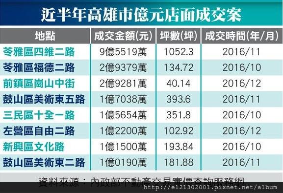 106.6.1近半年高雄億元成交店面.jpg