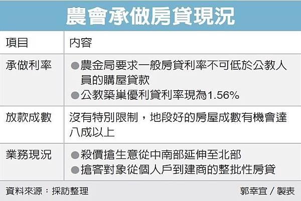 106.7.26農會搶房貸 利率超低.jpg