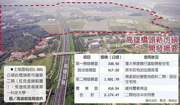 106.11.02土地面積約1,001公頃的橋頭新市鎮第二期(紅色虛線範圍),旁邊就是高雄第一科技大學。.jpg