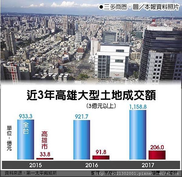 107.1.9近3年高雄大型土地成交額.jpg