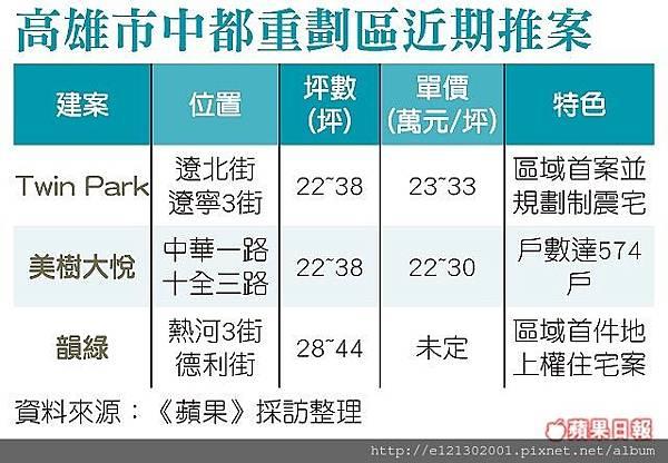 107.3.24興富發建設位高市中都重劃區的「美樹大悅」案昨動土,規劃逾550戶,總銷達50億元1.jpg