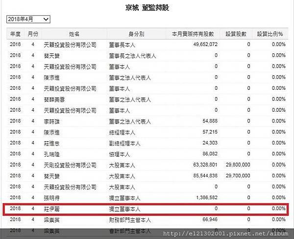 107.5.21查詢過戶資料發現該筆土地登記為新銳投資,公司負責人為京城建設獨立董事1.jpg