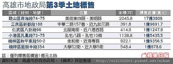 107.8.28高雄市第三季土地標售.jpg