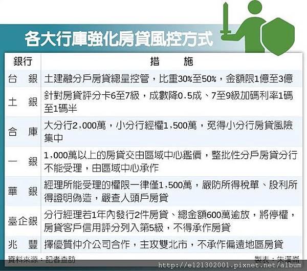 107.9.4各大行庫強化房貸風控方式.jpg