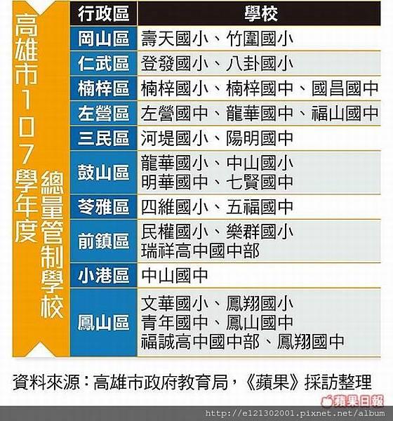 107.9.7高雄107學年度總量管制學校.jpg