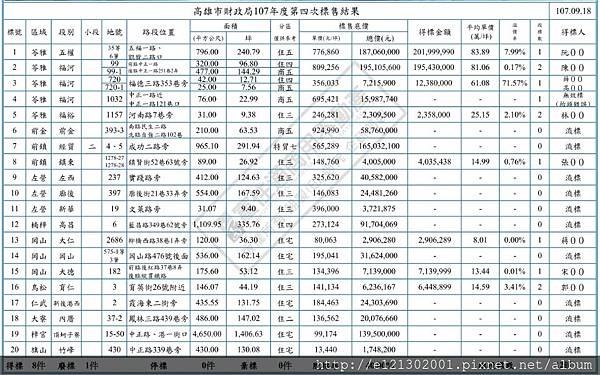 107.9.17財政部107年第四度標售結果.jpg