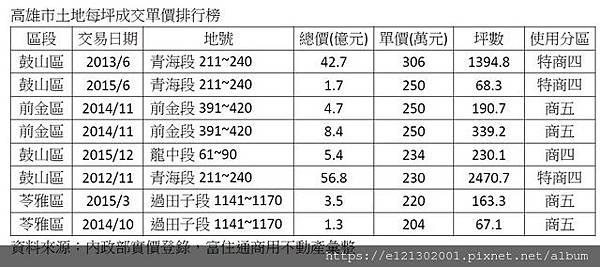 107.11.17高雄土地成交行情單坪逾200萬元的不多.jpg