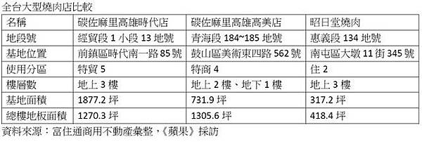 107.12.01指標燒肉店PK.jpg