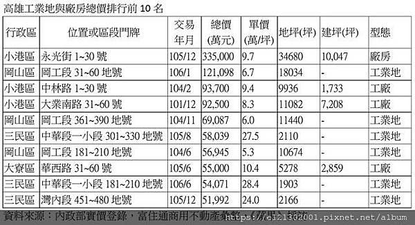 108.1.12高市工業地與廠房成交總價排行。.jpg