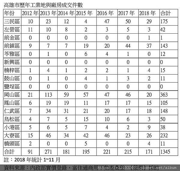 108.1.12高市主要行政區工業地與廠房統計.jpg