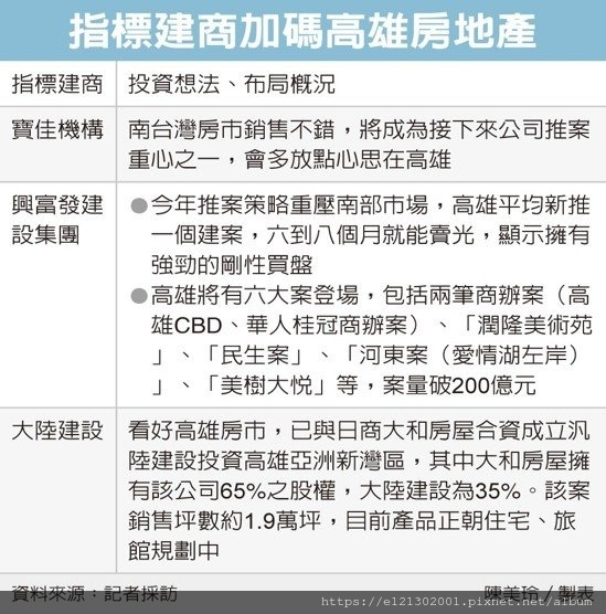 108.2.27大陸建設攜日商 高雄推案.jpg