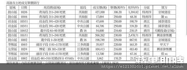 108.3.4高雄土地成交排行.jpg