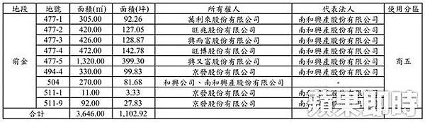 108.3.4五福與中山路口精華地土地所有權人與代表法人.jpg