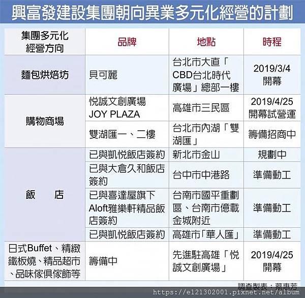 108.3.12興富發建設集團朝向異業多元化經營的計劃.jpg