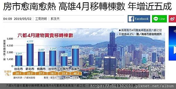 108.5.1六都4月建物買賣移轉棟數高雄房市4月買氣再度高居六都之冠,年增達48.2%.jpg