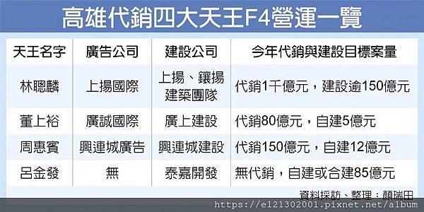 108.5.12高雄代銷四大天王F4營運一覽.jpg