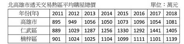 108.5.15北高雄熱區透天交易總價.jpg