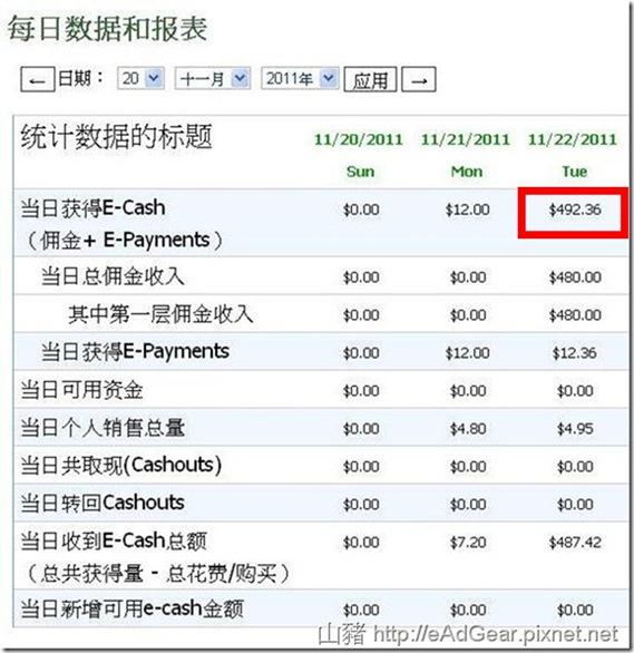 加入2天的獎金收入 Http://eAdGear.pixnet.net