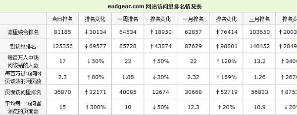 優級網訪問排名.png