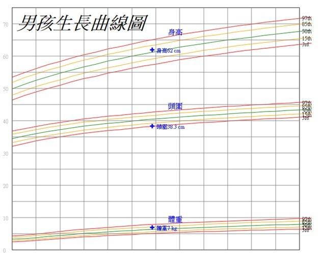 喜餅生長曲線-3M.jpg