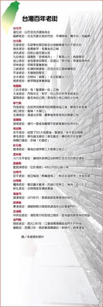 台灣百年老街列表 1.25..jpg