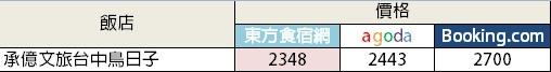 20131128承億文旅台中鳥日子
